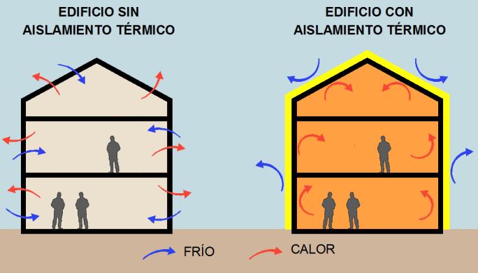 Aislamiento termico blog aislamientos diansa - Aislamiento vivienda ...