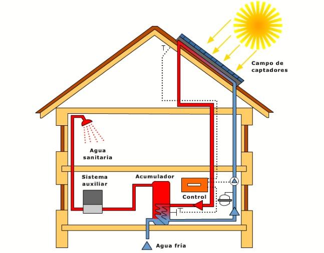 Sistemas de produccion ACS SOLAR