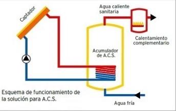Esquema funcionamiento sistema de produccion ACS